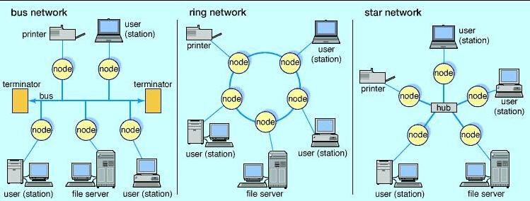 Классификация локальных сетей по топологии фото