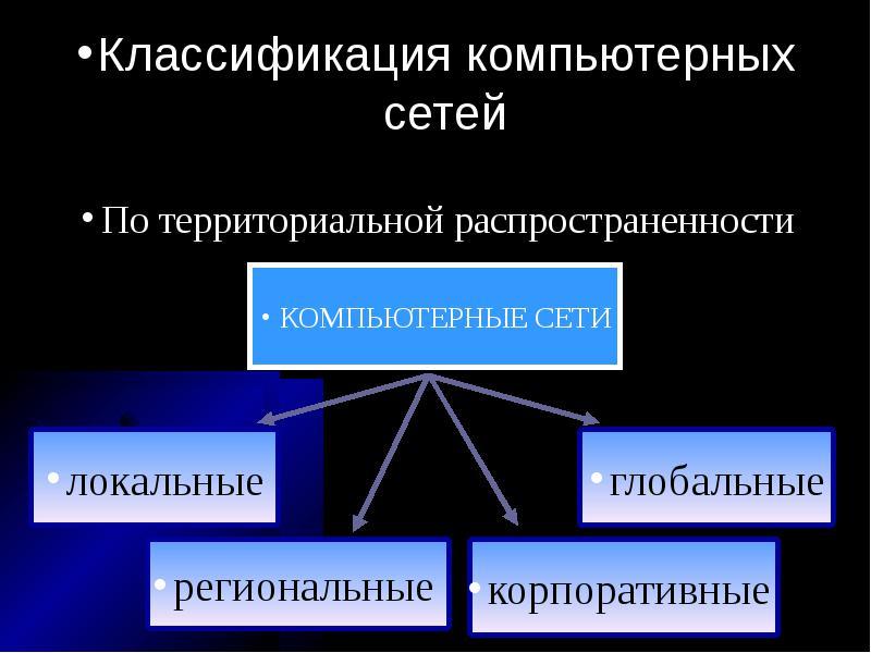 Классификация сетей по территории фото