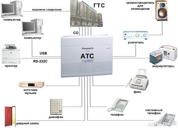 схема подключения Panasonic KX-TEM824