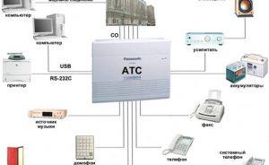 Схема устройства мини-АТС фото