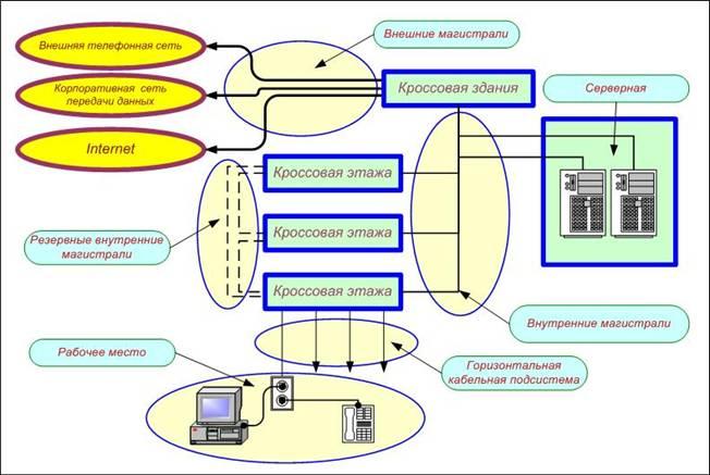 Типовая схема структурных кабельных систем фото