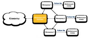 одна из схем подключения облачной АТС