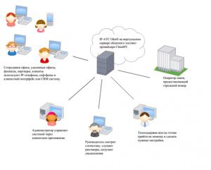 широкие возможности виртуальной АТС