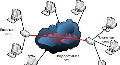 Схема построения локальной сети фото